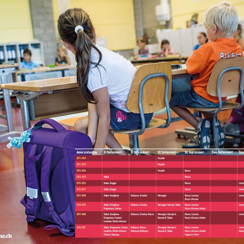 Nella scuola l'inclusione come un faro